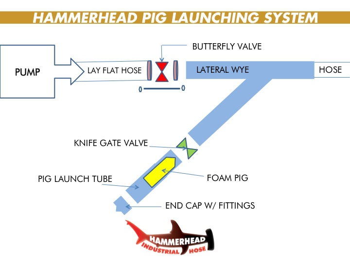 Pig-Launching-System